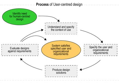 design guidelines user interface ui designer user interface design process theory of