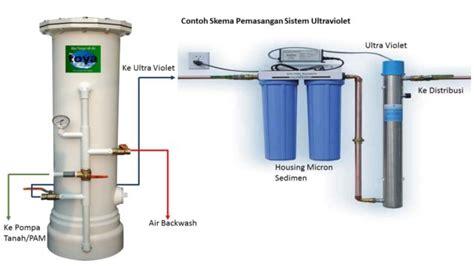 membuat filter air tradisional aqua galon kembali dipalsukan mau jadi apa bangsa ini