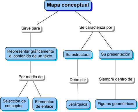 Modelo Curriculum Teatral 3 6 4 6 Mapa Conceptual