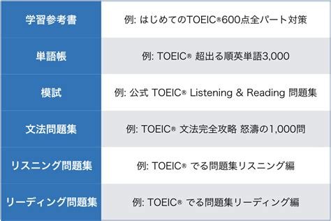 Top One Toeic Preparation プロ英語教師が自信を持っておすすめするtoeic参考書17選