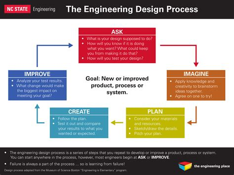 design engineer process educators college of engineering nc state university