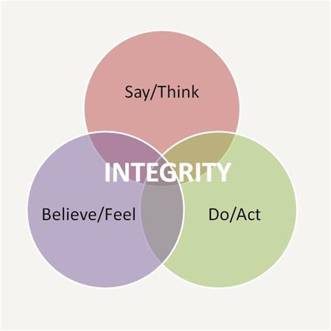 integrity at workplace imago image consulting