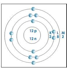 Protons In Magnesium by Proton Magnesium
