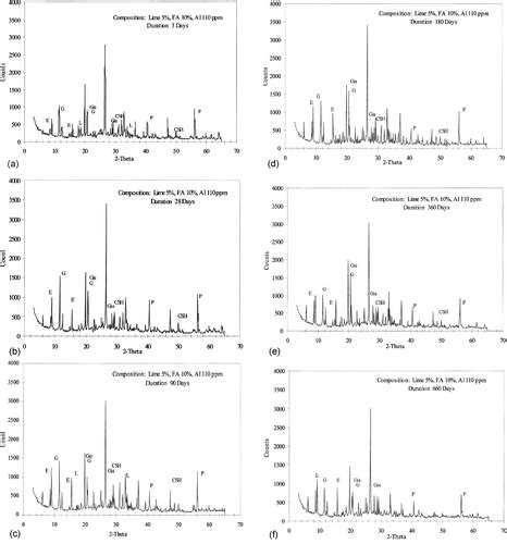 xrd pattern of ettringite evaluation of newly developed aluminum lime and fly ash