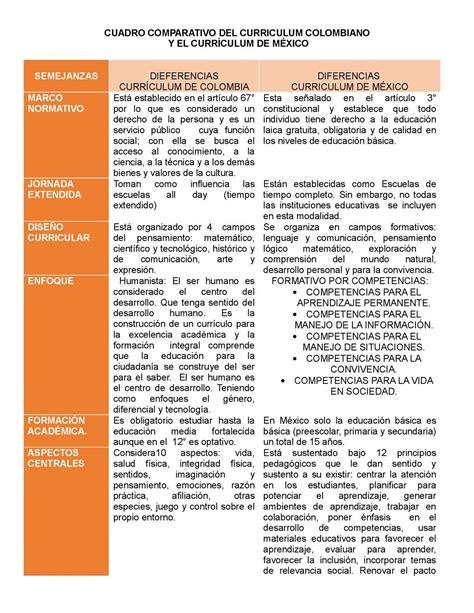 Modelo Curricular Colombiano Calam 233 O 7 Cuadro Comparativo Curriculum Colombiano Y El Curr 205 Culum De M 201 Xico