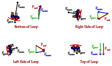 roller coaster diagram physics physics circular motion and rollercoasters student