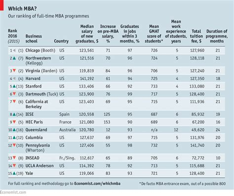 Imperial Mba Ranking Economist by Which B Schools Top The New Time Mba Ranking