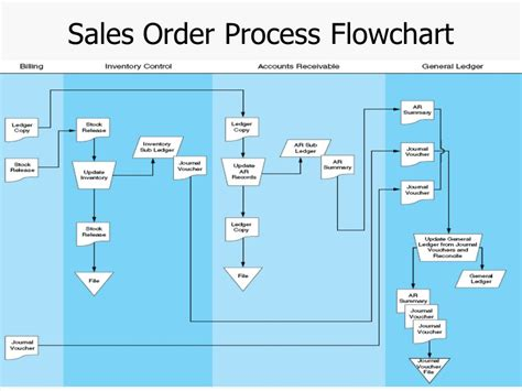 sales return process flowchart chapter 4 the revenue cycle ppt