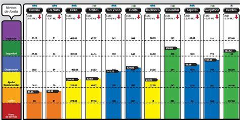 tabla contributiva 2015 pr tabla bajan de nivel todos los embalses