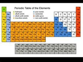 What Element Has 7 Protons C4 Revision