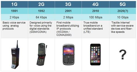 new generation mobile 5g wireless system information technology