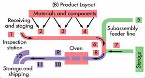 process layout and product layout production of quality goods and services