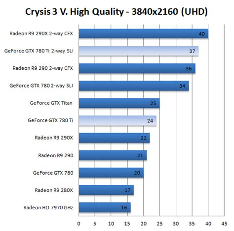 gtx 780 bench geforce gtx 780 ti sli review ultra high definition 4k