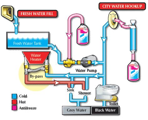 rv water bypass diagram rv water heater bypass diagram rv water heater bypass