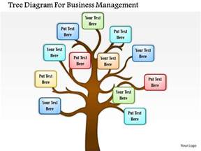 communication tree template 0814 business consulting tree diagram for business