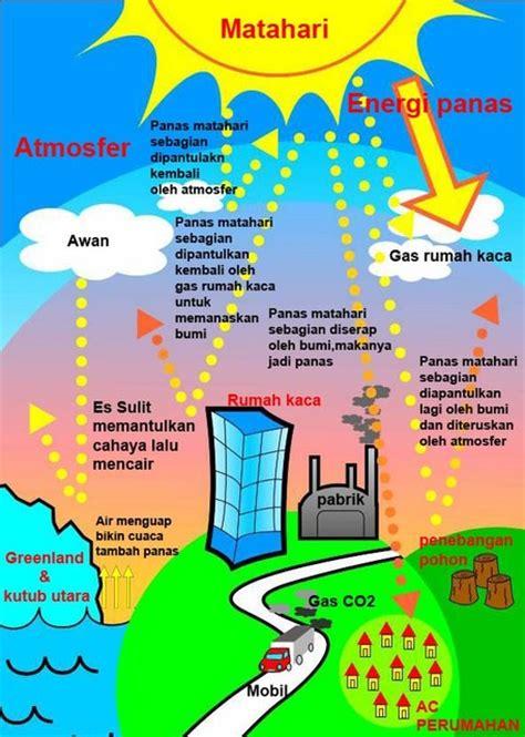 cara membuat artikel pemanasan global penyebab terjadinya pemanasan global dan daknya bagi