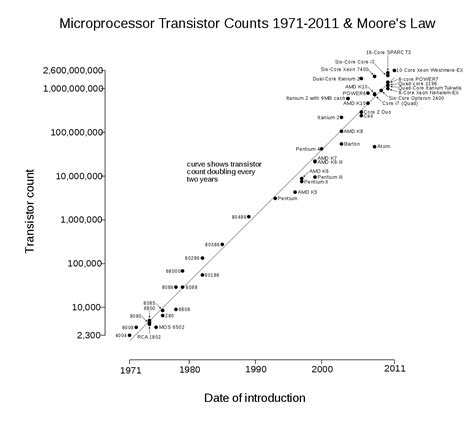 integrated circuit number of transistors transistor count