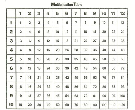 Printable Multiplication Table 1 12 by Multiplication Times Table Chart 1 12 Templates Loving