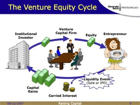 Average Salary For Mba Venture Capitalist by Raising Capital Part 03 Academic Vc