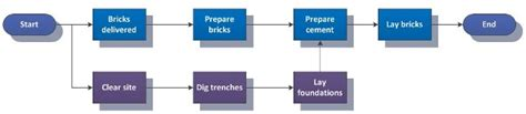 precedence network diagram precedence diagramming method images best