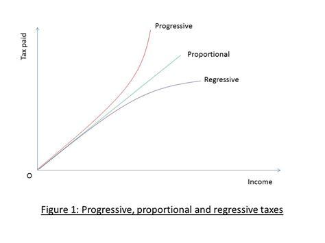 proportional diagram progressive and regressive taxes manon s econ