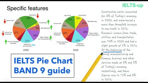 Ielts Sle Charts For Writing by Ielts Writing Task 1 Pie Chart Lesson