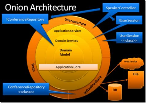 proper architecture adding attributes  domain