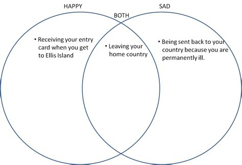 ellis island and island venn diagram fifth grade 9 8 10 reading compare contrast