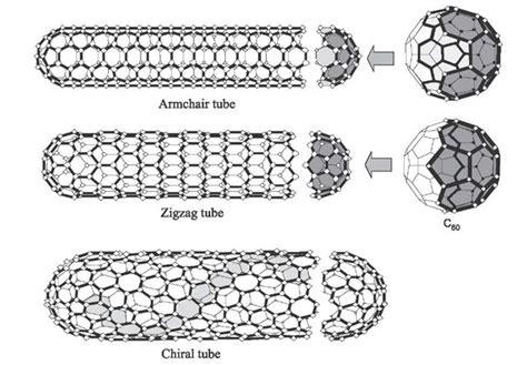armchair nanotube carbon nanotubes and other carbon materials part 1