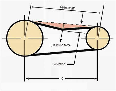 fan belts near me how to measure v belt tension the belt