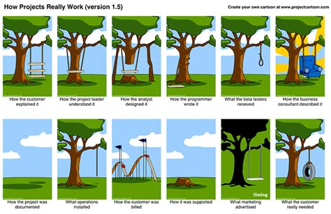 how swinging works why use agile project management methodologies such as scrum
