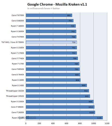 kraken bench asus tuf x299 mark 1 review performance google chrome