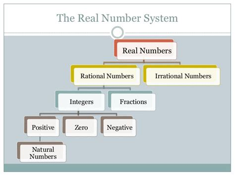 Is The Real by Real Numbers Definition Property System