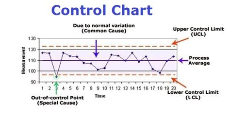 control chart problems and issues