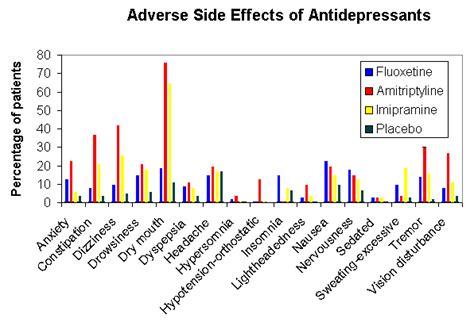 Antidepressant Detox Program by Prozac Side Effects Reviews Dapoxetine 60 Mg Price