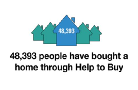 help to buy housing scheme help to buy image about the number of completions so far