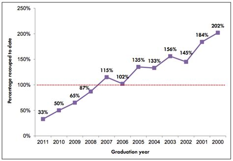Roi Of Part Time Mba by Mba Still Worth It Absolutely Say Alums