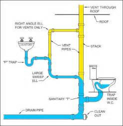 plumbing stack repair maplewood plumbing