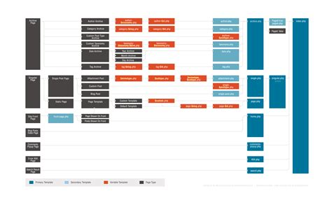 org templates template hierarchy theme developer handbook
