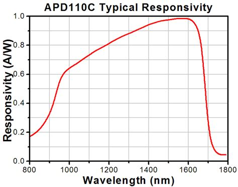 avalanche photodiode coupling avalanche photodiode graph 28 images thorlabs ingaas avalanche photodetectors photodiode