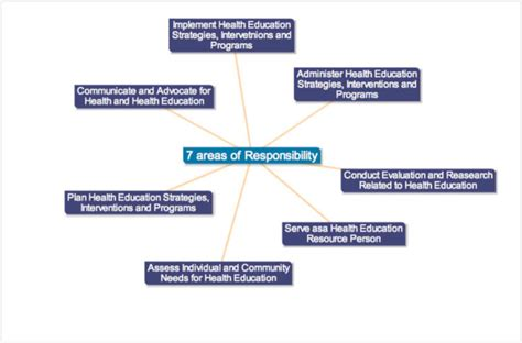 Mba In Health Services Management Ug Educational Qualification by What Is The Scope Of Health Educator In Pharmaceutical