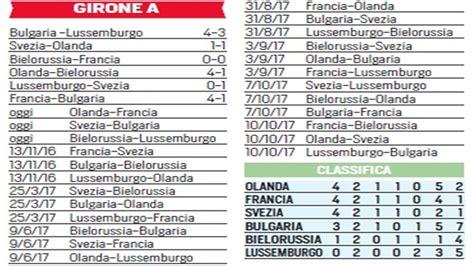 Classifica Mondiali 2018 Mondiali 2018 La Situazione Dei Gironi Corriere Dello Sport