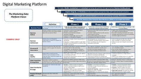 a digital marketing platform strategy