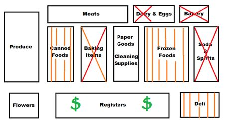 grocery store map navigating a non paleo supermarket mangia paleo
