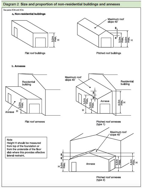 layout and building rules 2002 standards referred to