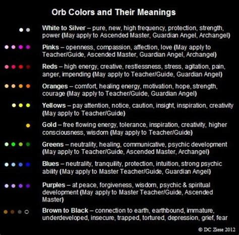 colors and their meanings orb colors and their meanings