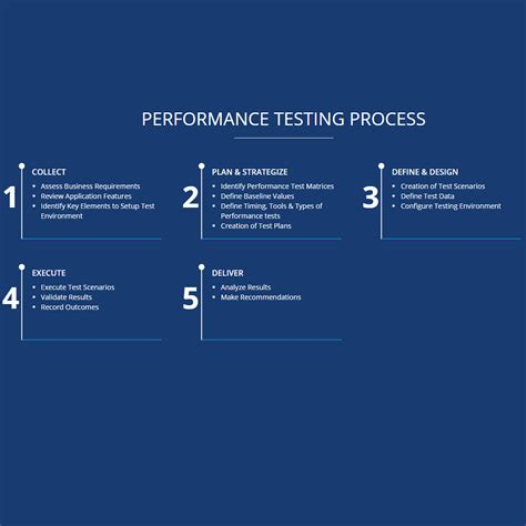 performance testing strategy template 7 steps to develop