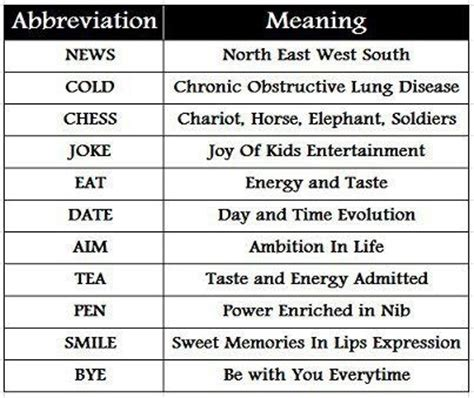Nebraska Abbreviation 4 Letters by 36 Best Images About Abbreviations On