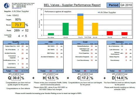 supplier performance management dashboards metrics