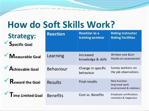 How Many Soft Skill Courses In An Mba by Why Soft Skills Are Important